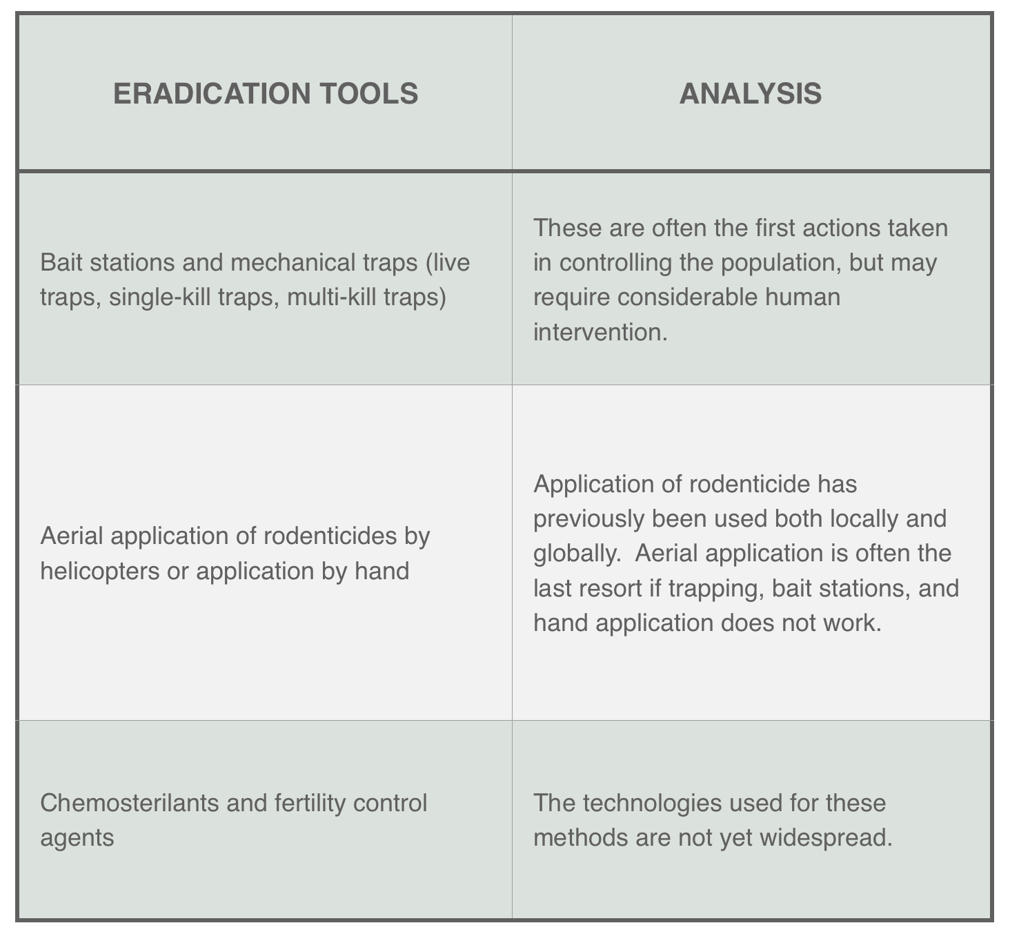 chart with mongoose eradication tools and their analysis