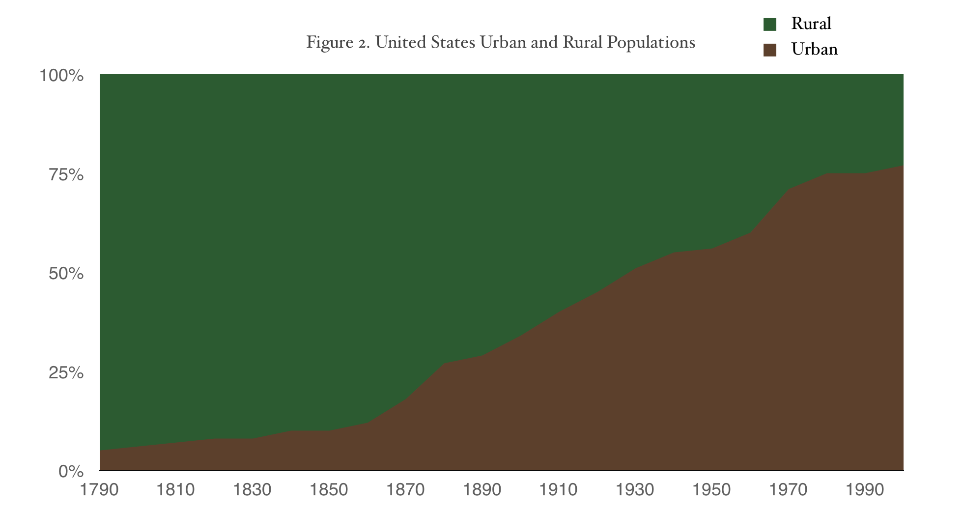 graph of urban versus rural population with urban population growing