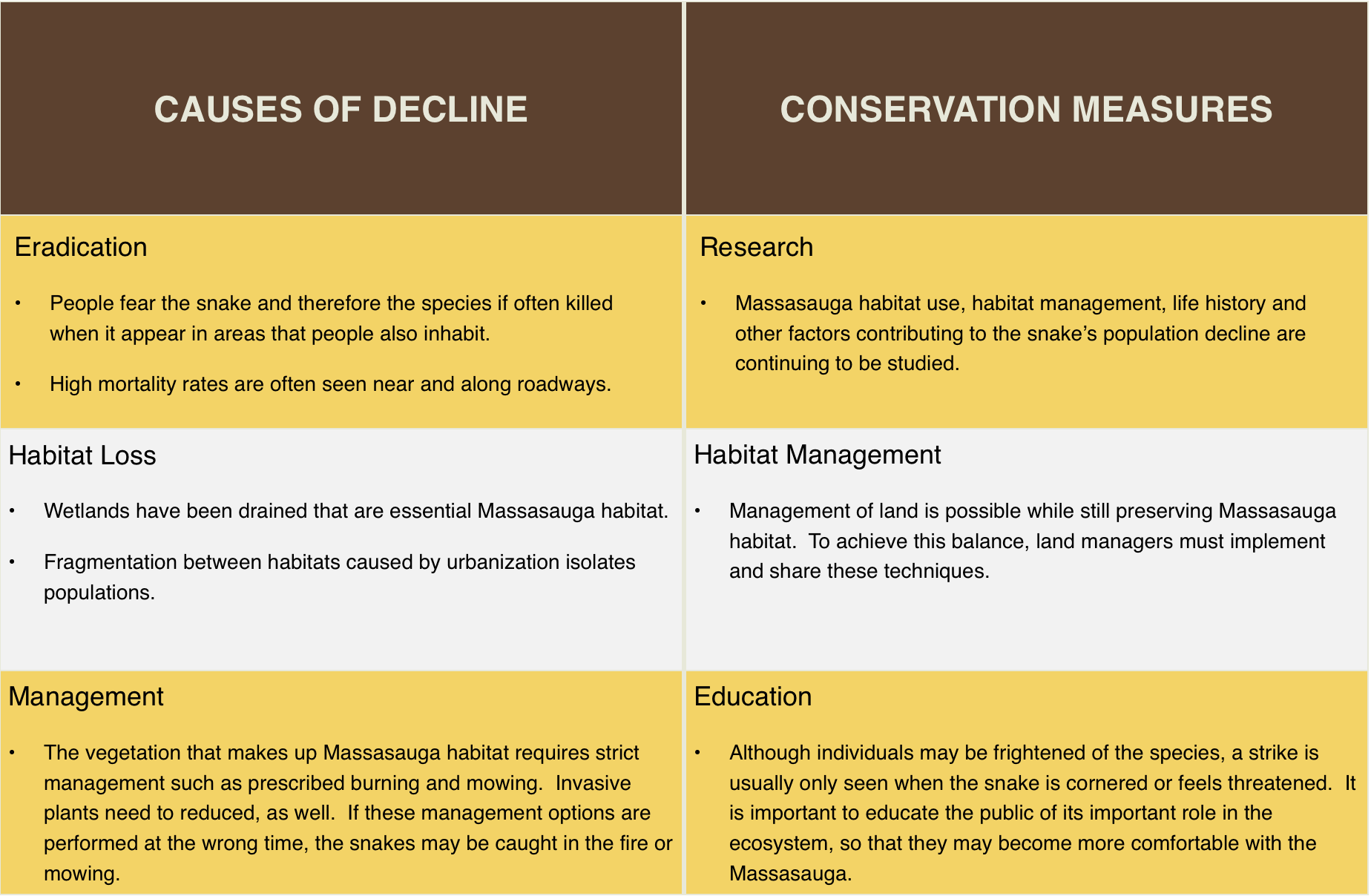 table showing causes of decline and conservation measurements for the eastern massasauga