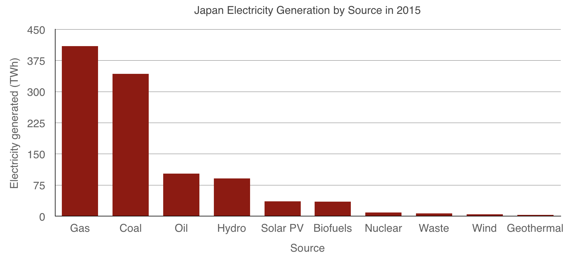 bar graph of Japan electricity generation by source for 2015 with gas and coal generating the most power