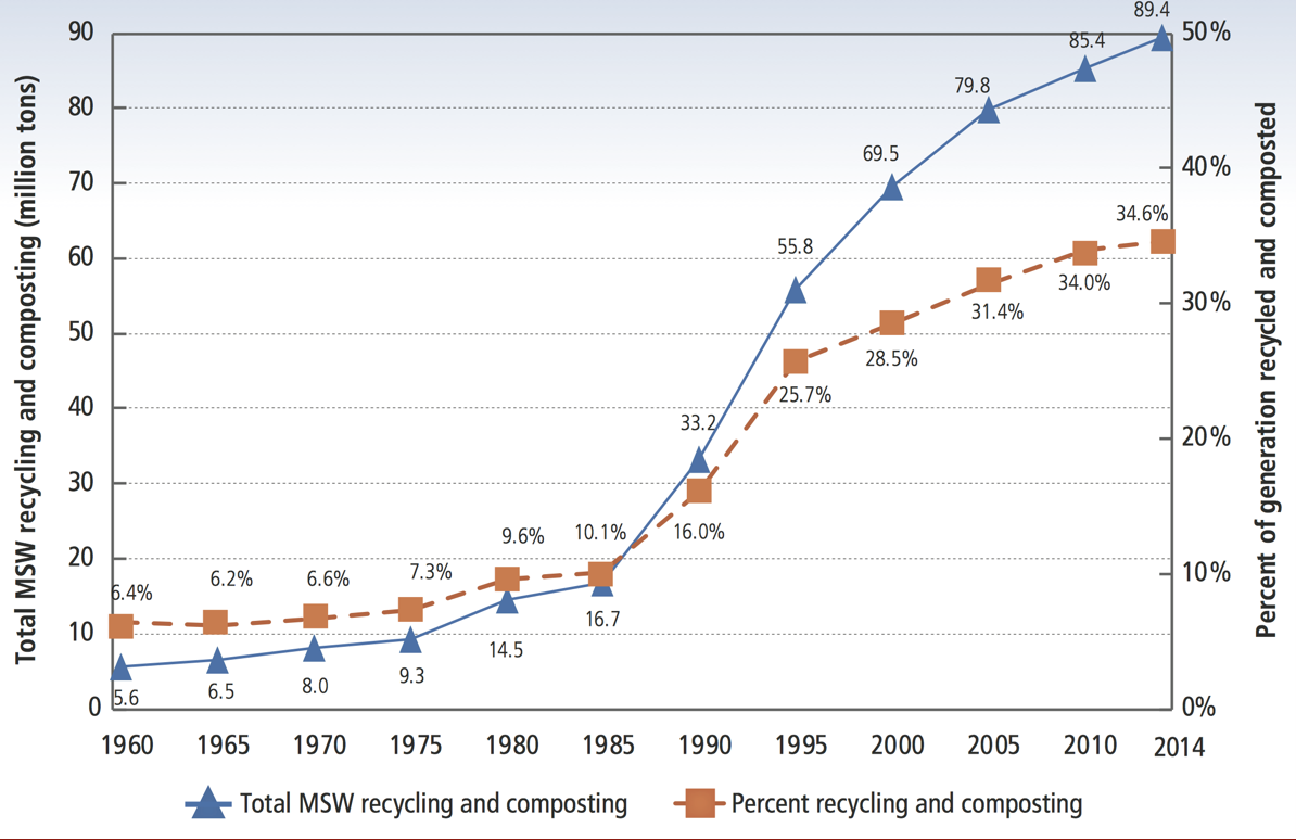 line graph of municipal solid waste recycling rates from 1960 to 2014 with both the total recycling and composting shown and the percent of recycling and composting. Both trends are on increasing.