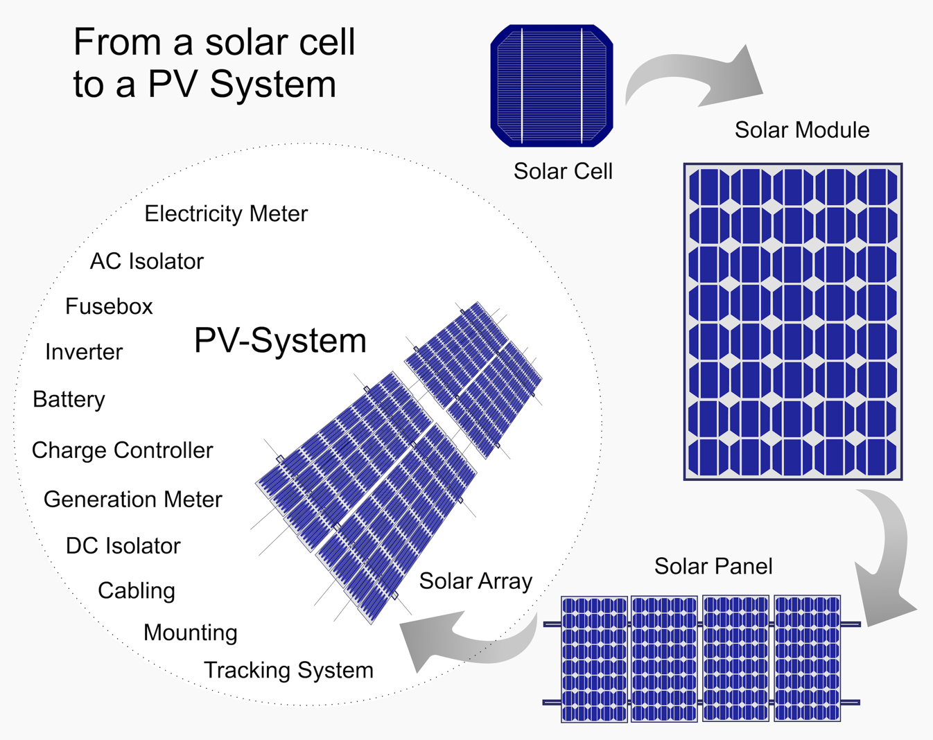 diagram of the photovoltaic system and its components starting with a solar cell and it construction into a solar array