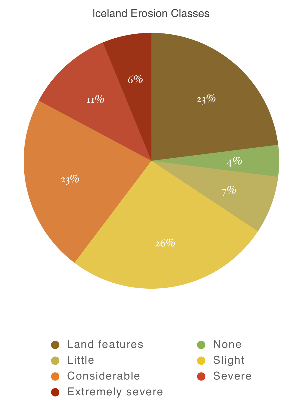 pie graph of Iceland soil erosion classes from none to extremely severe, also including land features