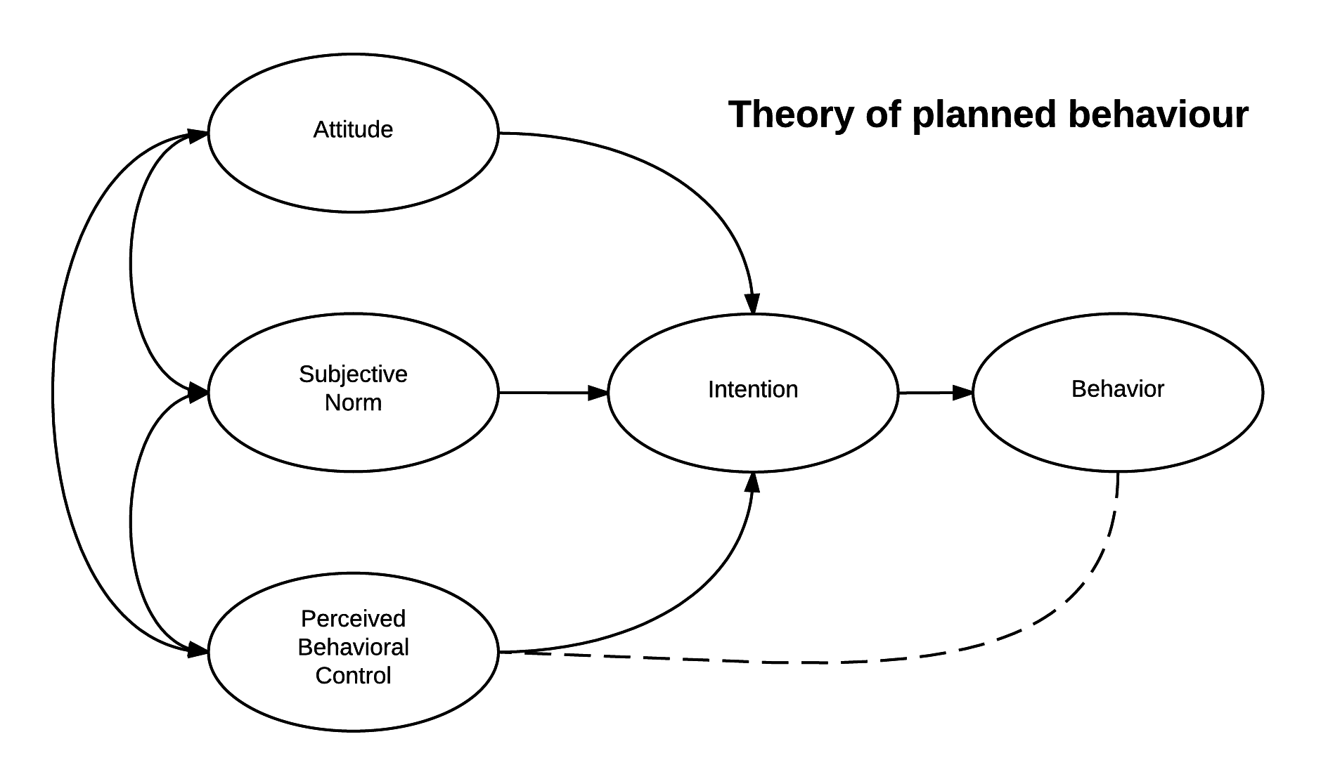 diagram of the theory of planned behavior with attitude, subjective norm, and perceived behavioral control leading to intention and eventually behavior